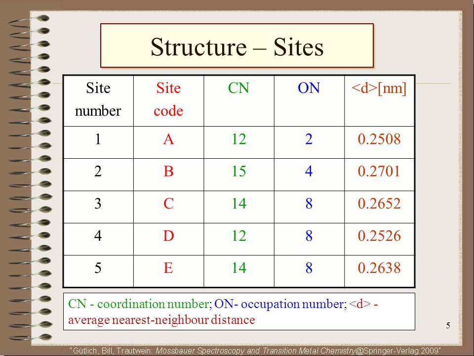Structure – Sites Site number code CN ON <d>[nm] 1 A 12 2 0.2508